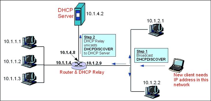 تنظیمات شبکه