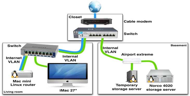 سناریو شبکه