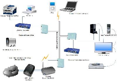 سناریو نصب و راه اندازی شبکه