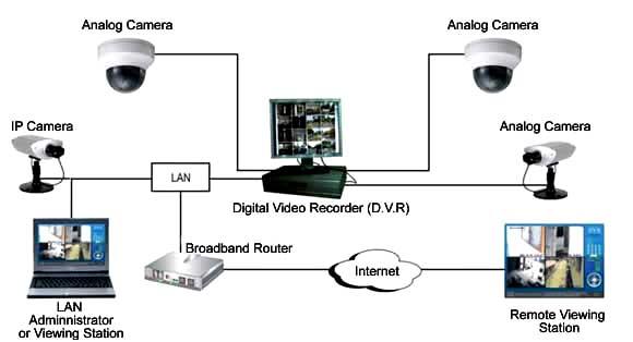 روش انتقال تصویر دوربین مداربسته