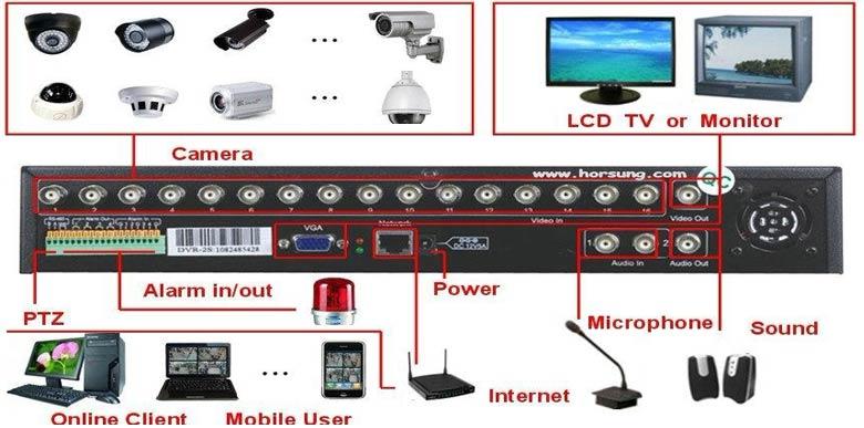اصطلاحات تخصصی نصب دوربین مداربسته