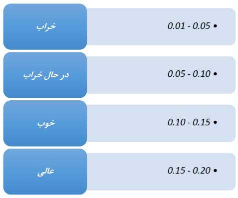 جدول تست باتری موبایل