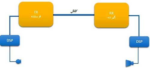 ساختار مخابرات