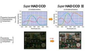 Sony SUPER HAD Image processor