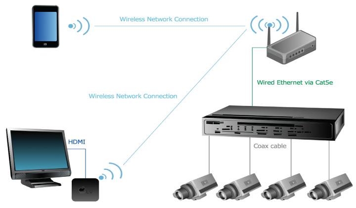 روش نصب دوربین IP