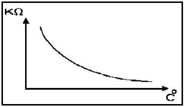 نمودار ترمیستور NTC2