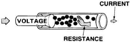 نمای مقاومت الکتریکی
