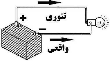 اصول جریان الکتریکی