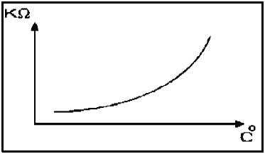 نمودار ترمیستور PTC1