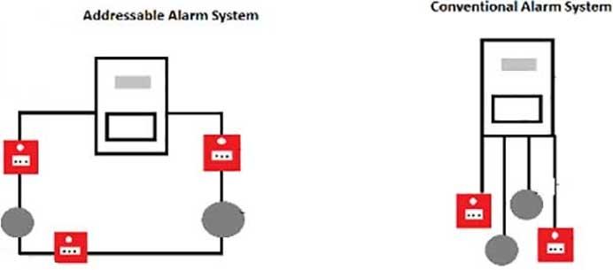 طراحی سیستم های اعلام حریق ۳