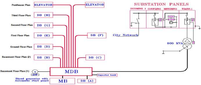 طراحی سیستم های اعلام حریق ۵
