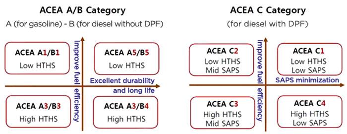 ACEA Category