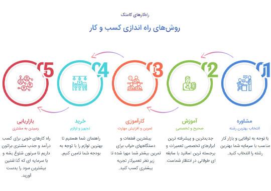 وبسایت کامتک